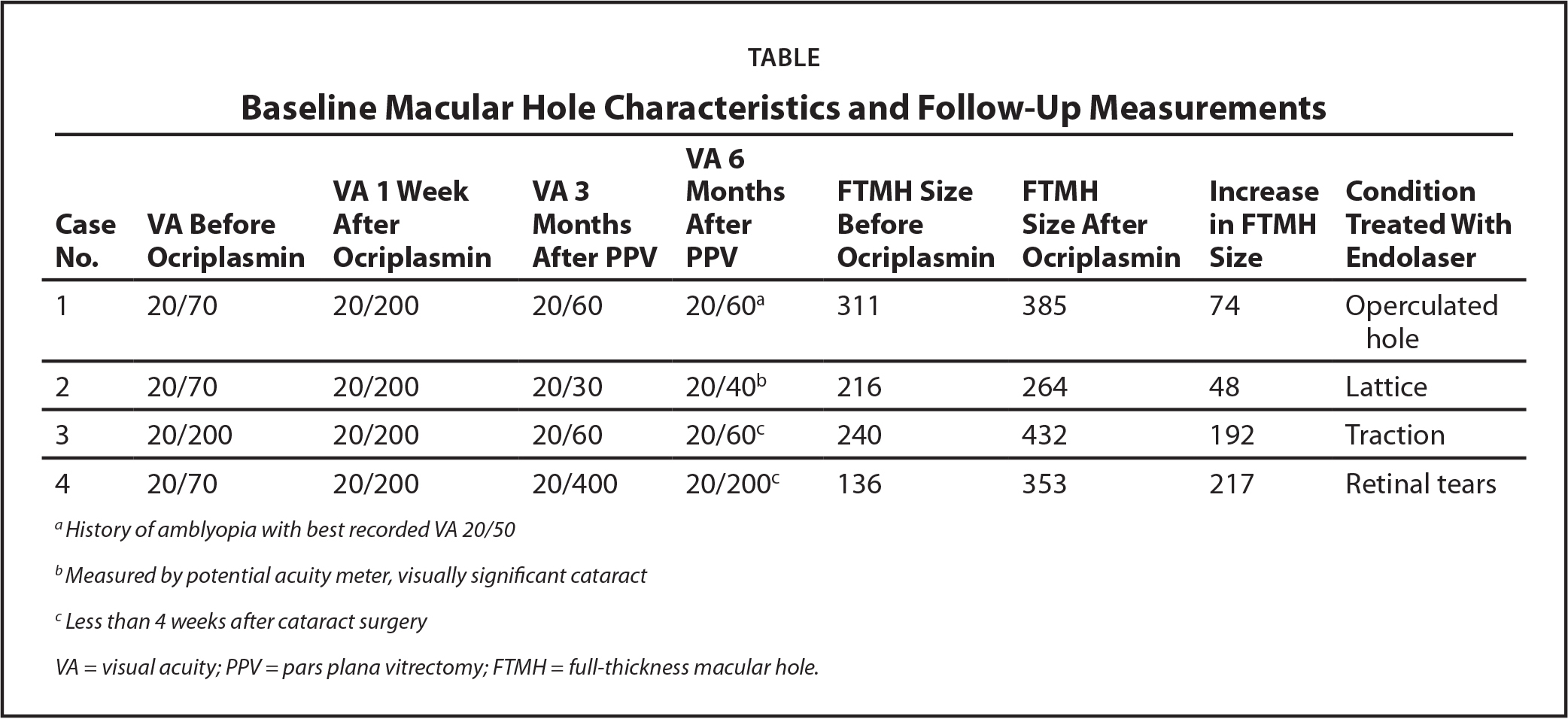 Baseline Macular Hole Characteristics and Follow-Up Measurements