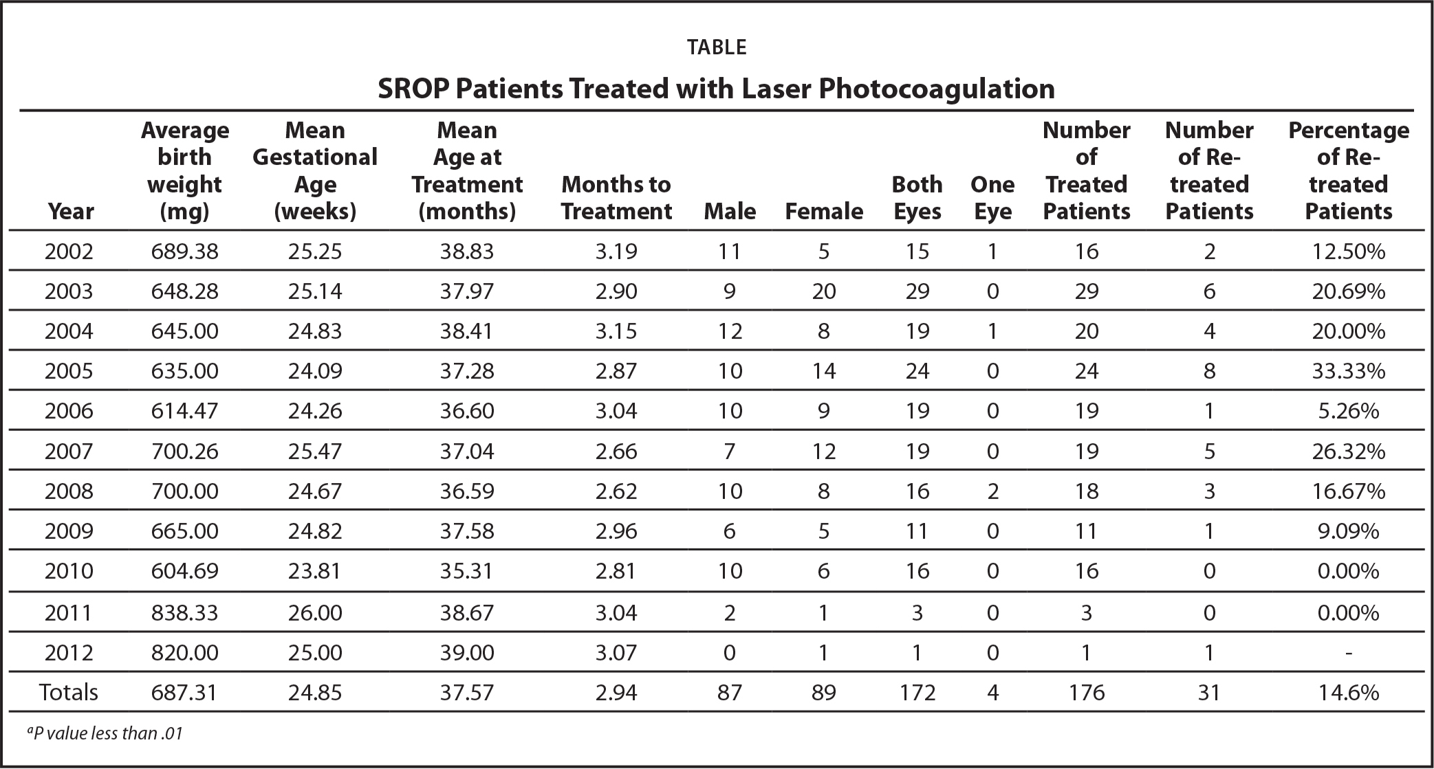 SROP Patients Treated with Laser Photocoagulation