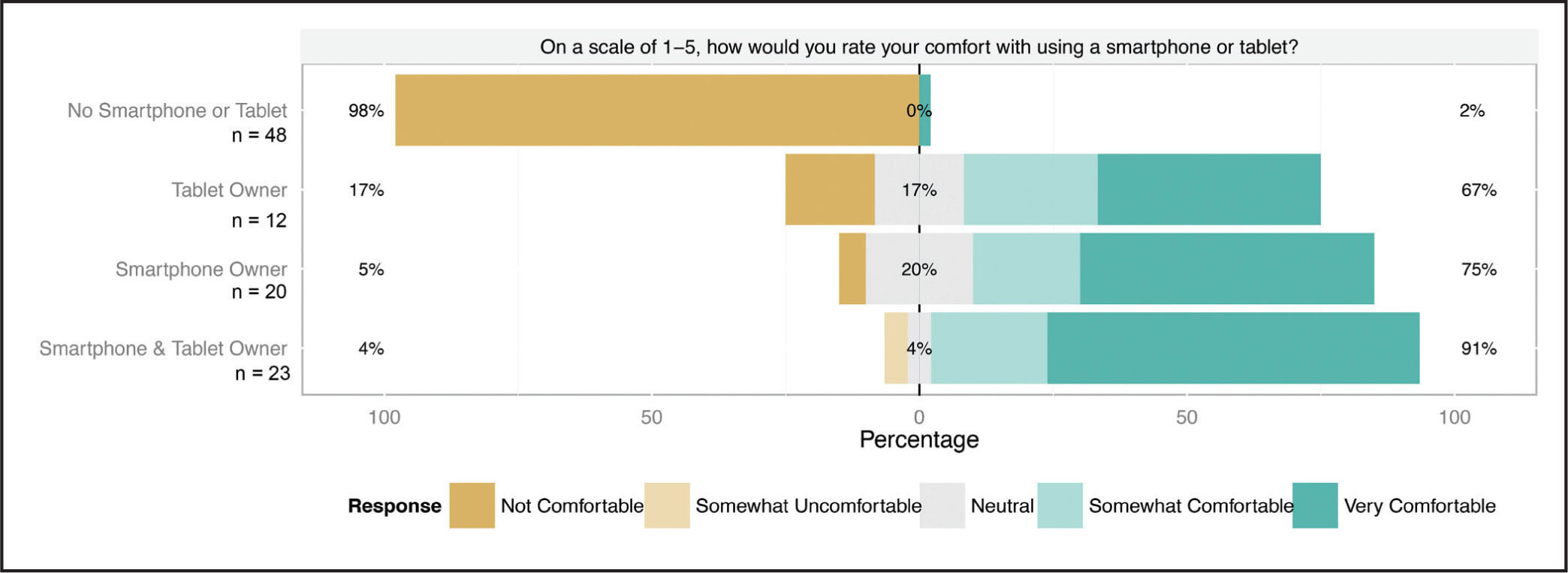 Patient comfort using a smartphone or tablet (n = 103). Patients were asked to rank their comfort using a smartphone or tablet on a five-point Likert scale (1 = not comfortable, 5 = very comfortable).