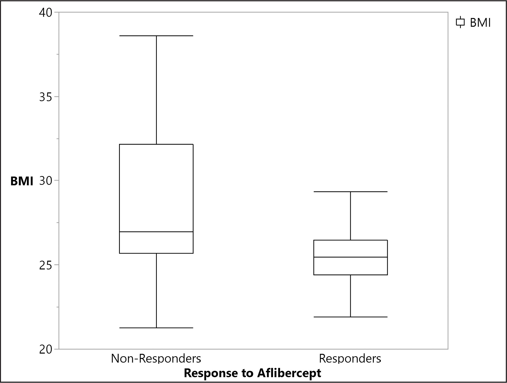 Average BMI stratified by group average BMI of responders to aflibercept after switching from ranibizumab or bevacizumab was 25.49, whereas nonresponders averaged a BMI of 28.18 (P = .0252).