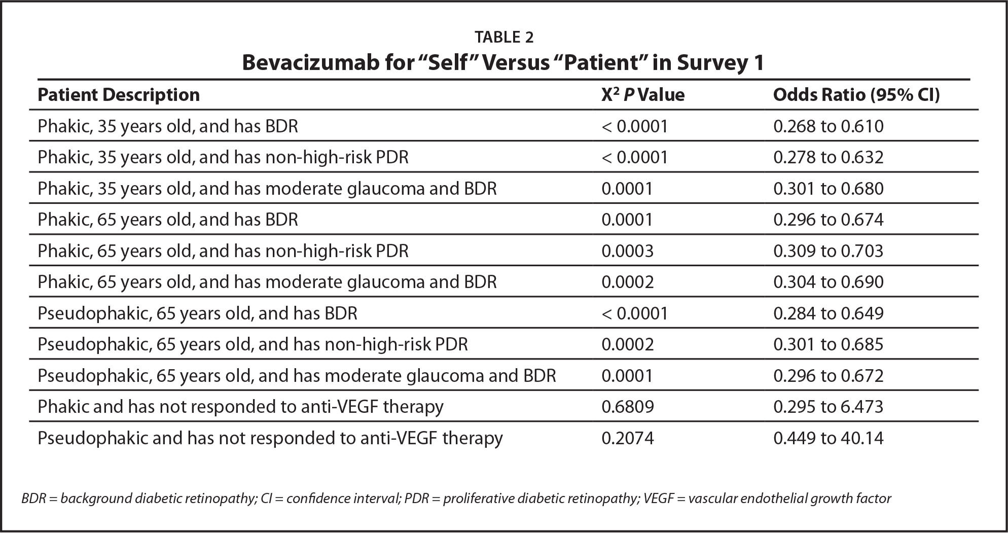 "Bevacizumab for ""Self"" Versus ""Patient"" in Survey 1"