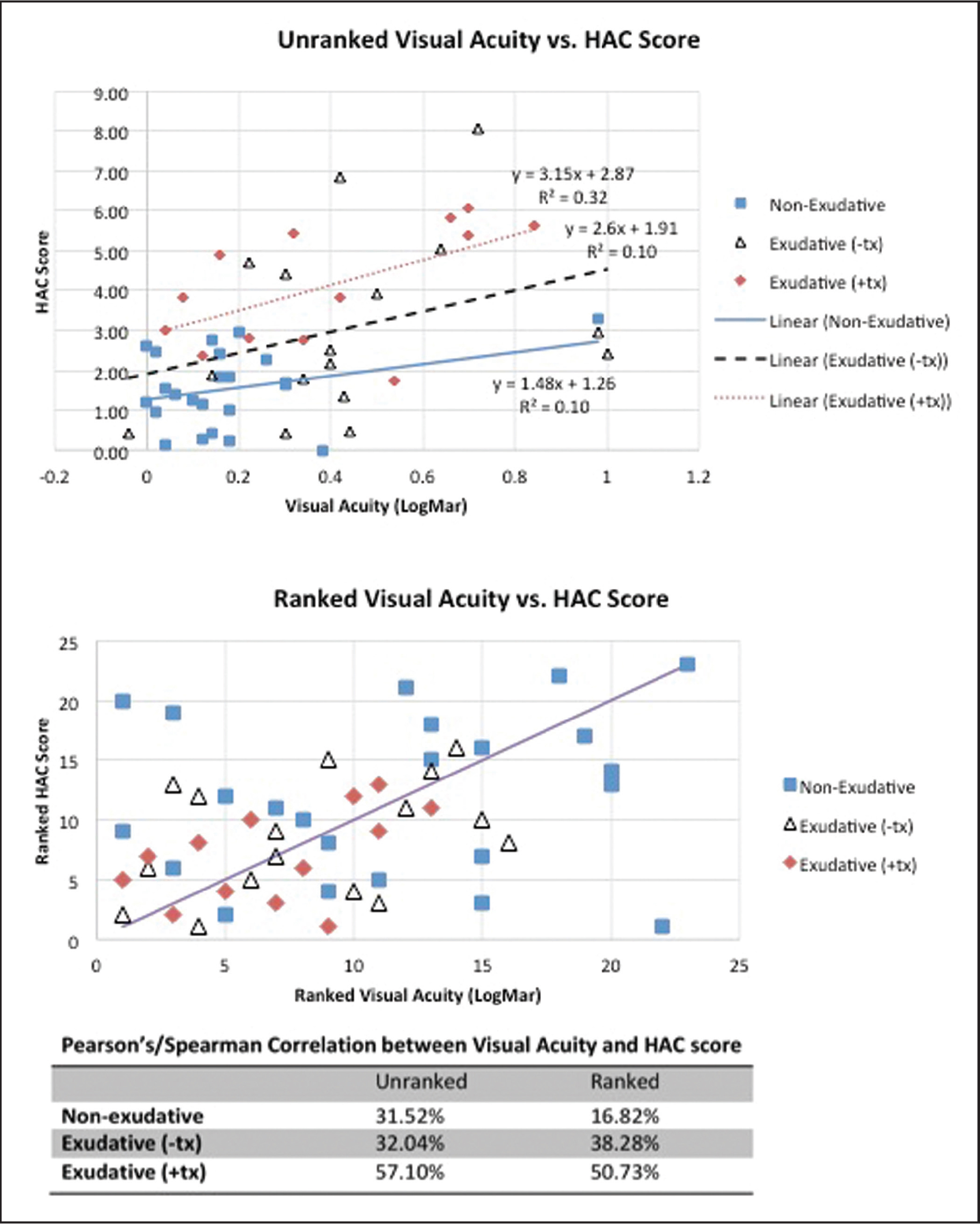 Linear regression analysis of visual acuity versus Hyperacuity App (HAC) score. Unranked analysis above, ranked analysis below. Dotted red line = exudative (+tx); dotted black line = exudative (−tx); solid blue line = nonexudative. Ranked analysis (below) shows range of ranked HAC scores around a line of perfect correlation. Pearson's and Spearman's correlation numbers are shown at the bottom.