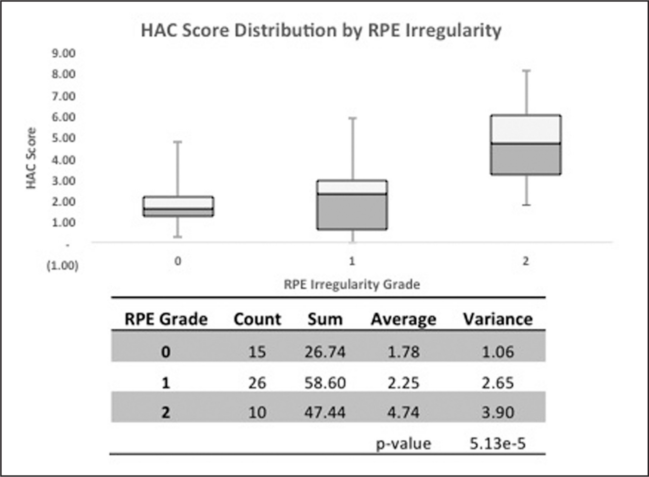 Distribution of Hyperacuity App score in three grades of retinal pigment epithelium irregularity shown above with results of oneway analysis of variance below.