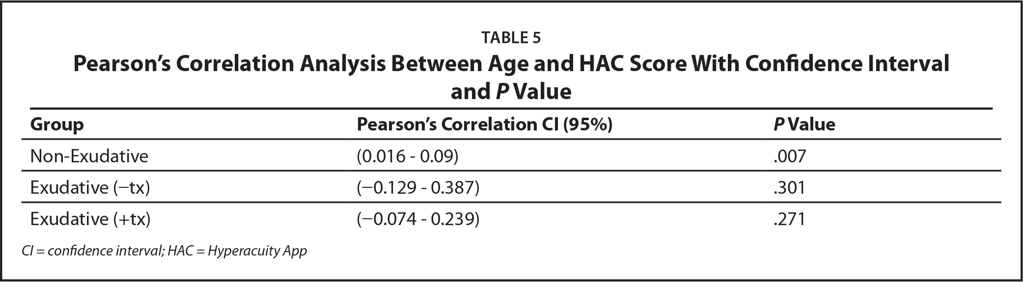 Pearson's Correlation Analysis Between Age and HAC Score With Confidence Interval and P Value