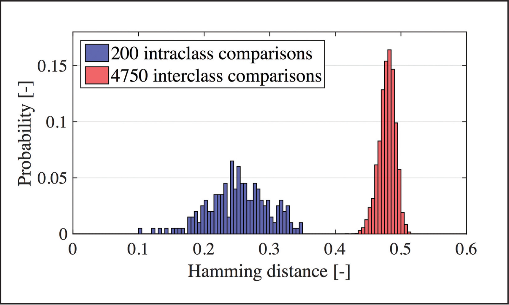 Hamming distance distribution of as calculated from 100 images of 20 eyes (five images of each eye). Defining the threshold at 0.4, correct recognition can be achieved for all images.