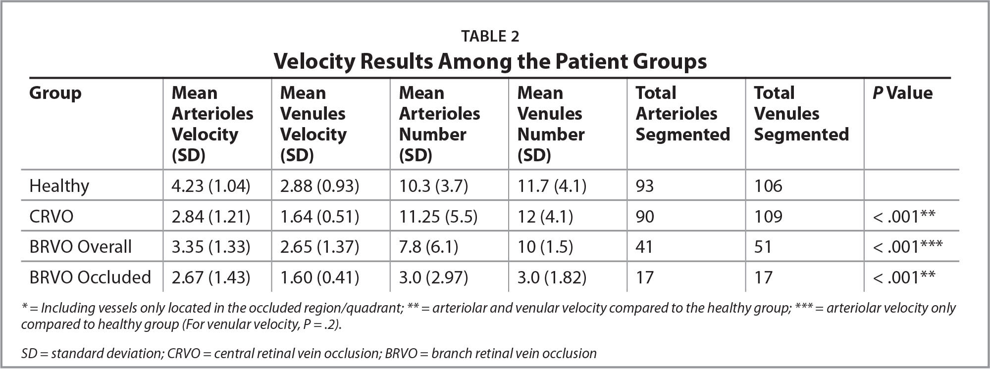 Velocity Results Among the Patient Groups