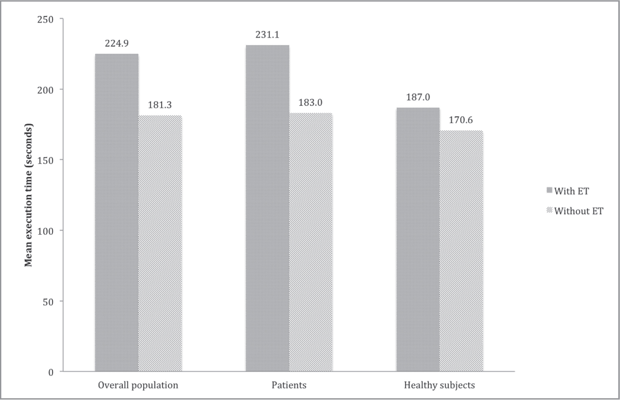 Mean execution time required by the examination with and without eye-tracking in the overall population and in the two groups separately (patients and healthy subjects).