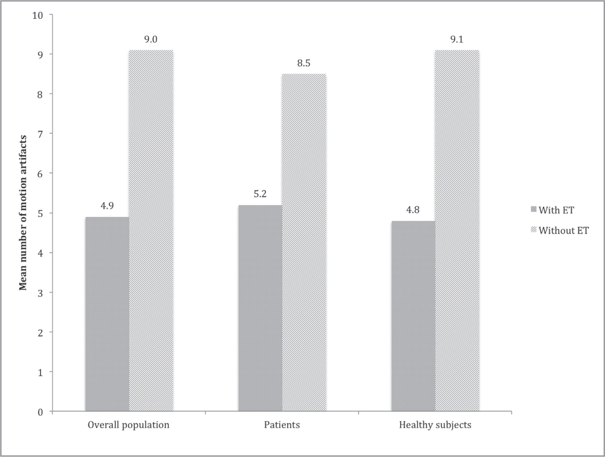 Number of motion artifacts per image. AngioVue with eye-tracking (ET) versus AngioVue without ET in the overall population and in the two groups separately (patients and healthy subjects).