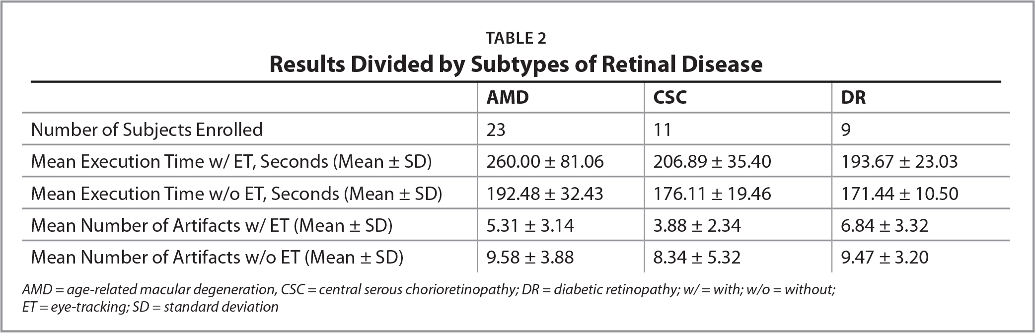 Results Divided by Subtypes of Retinal Disease