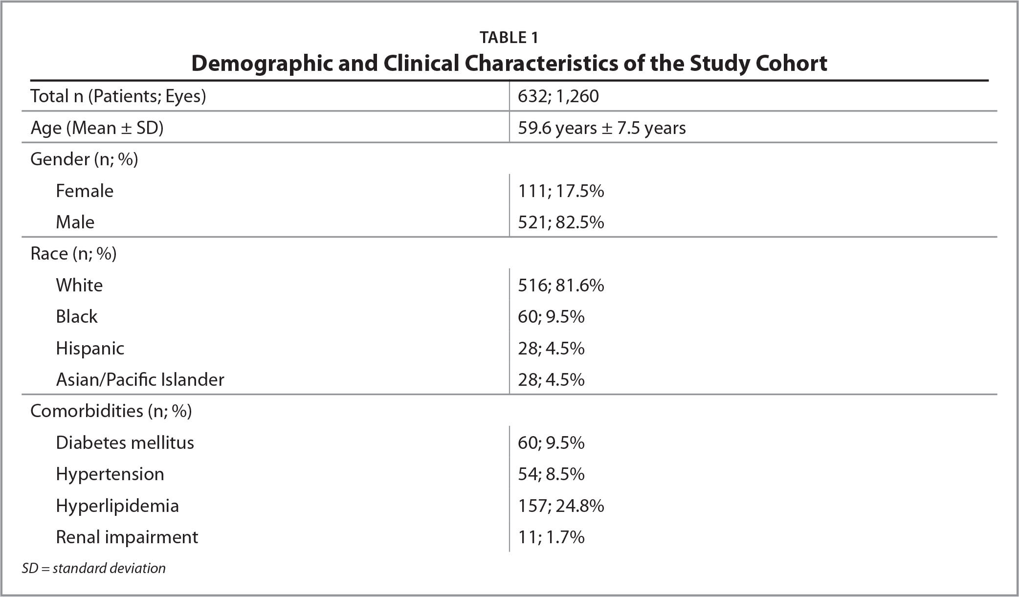 Demographic and Clinical Characteristics of the Study Cohort