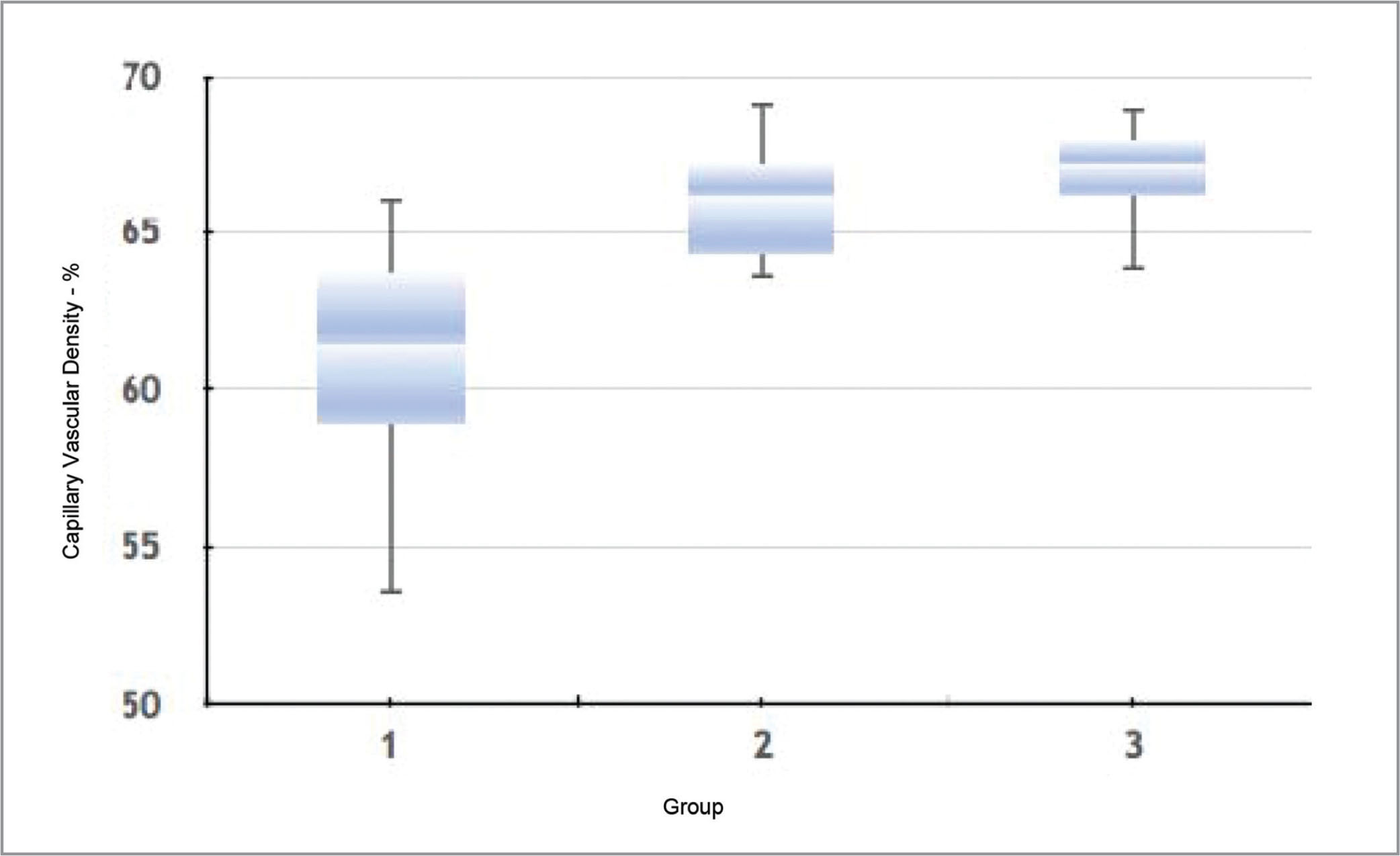 The boxplot shows the median choroidal vascular density (CVD) for all the three groups. Group 1 represents all of the patients' affected eyes' vessel density of choriocapillaris (median: 0.6147; mean: 0.6082 ± 0.0367). Group 2 is the patients' normal eyes' vessel density of the choriocapillaris (median: 0.6618; mean: 0.6585 ± 0.0165). Group 3 represents all of the normal people's eyes' vessel density of the choriocapillaris (median: 0.6717; mean: 0.6689 ± 0.0128).