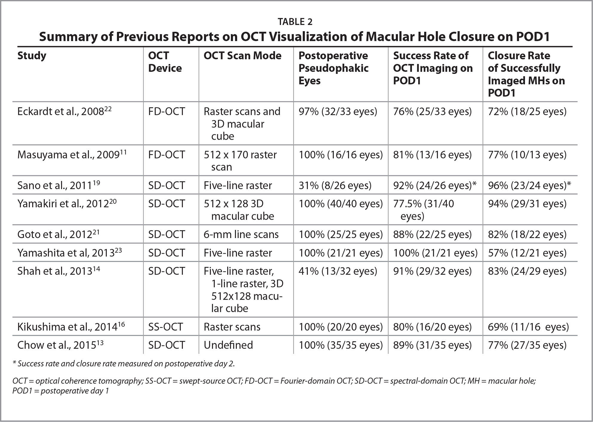 Summary of Previous Reports on OCT Visualization of Macular Hole Closure on POD1