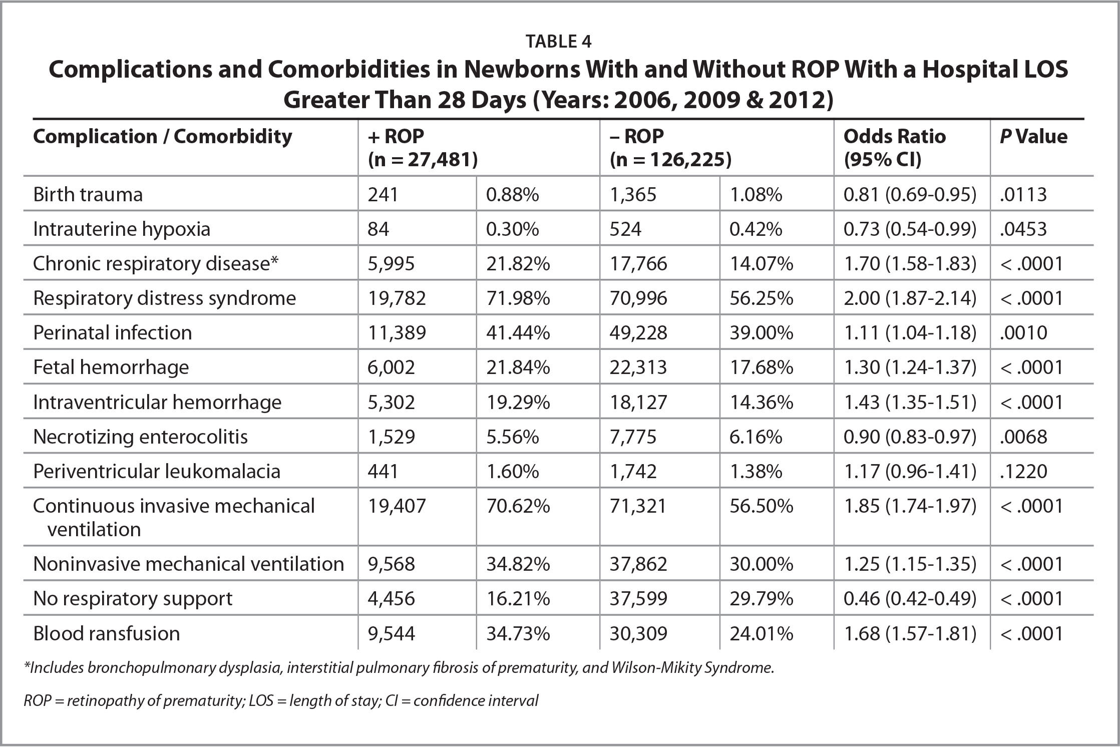 �A;Complications and Comorbidities in Newborns With and Without ROP With a Hospital LOS Greater Than 28 Days (Years: 2006, 2009 & 2012)�A;