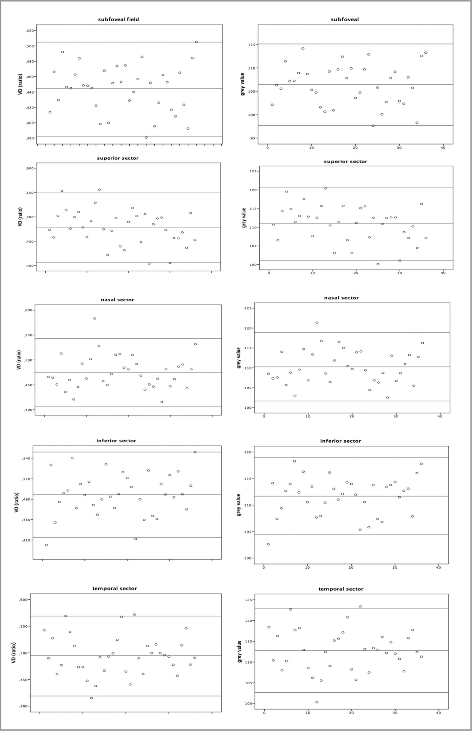 Left column shows the distribution of the measured vessel density ratio (Y axis) for each patient (X axis) according to the region of interest. The middle line represents the mean of all lines, and upper and lower lines represent the standard deviation. Right column represents the grey value.