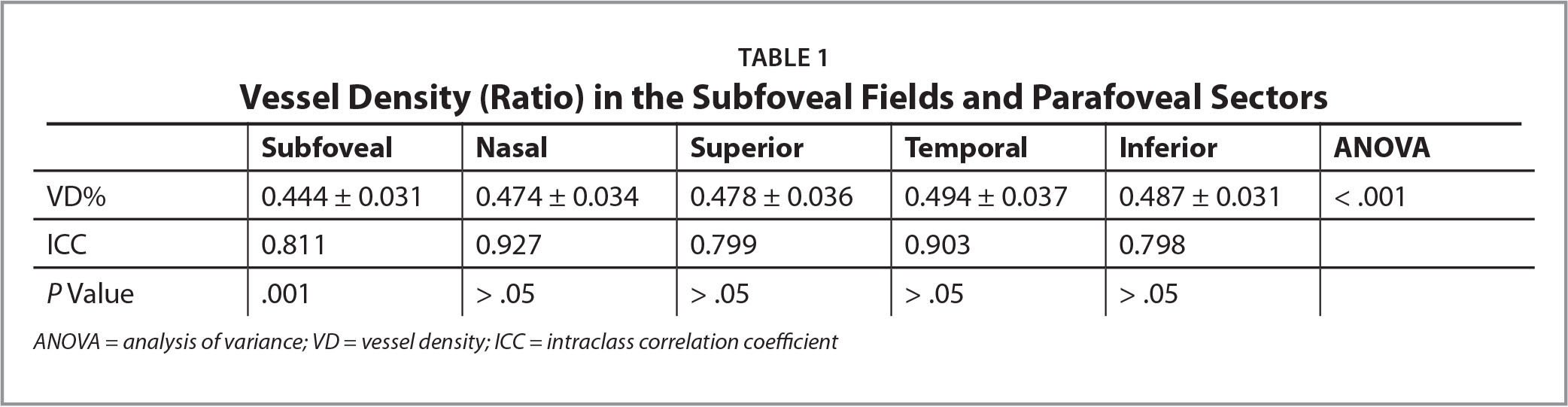 Vessel Density (Ratio) in the Subfoveal Fields and Parafoveal Sectors