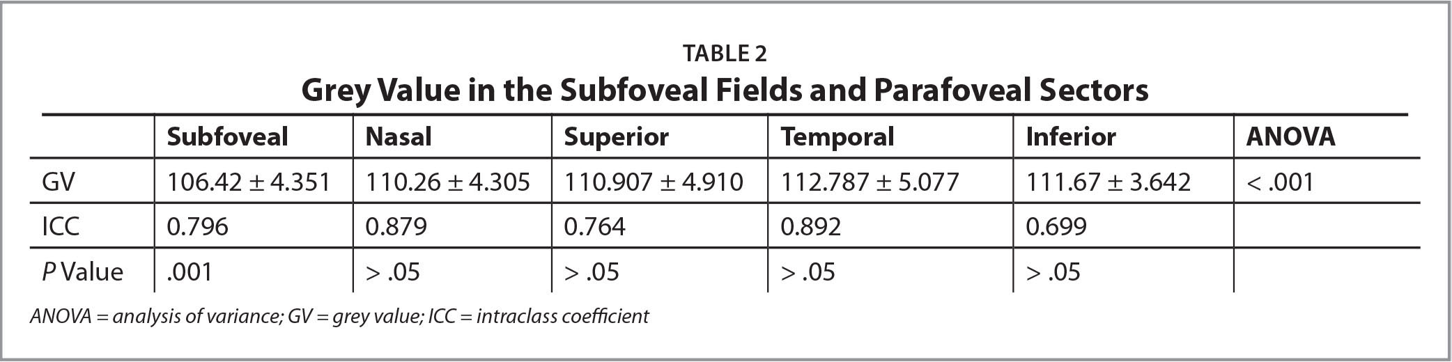 Grey Value in the Subfoveal Fields and Parafoveal Sectors