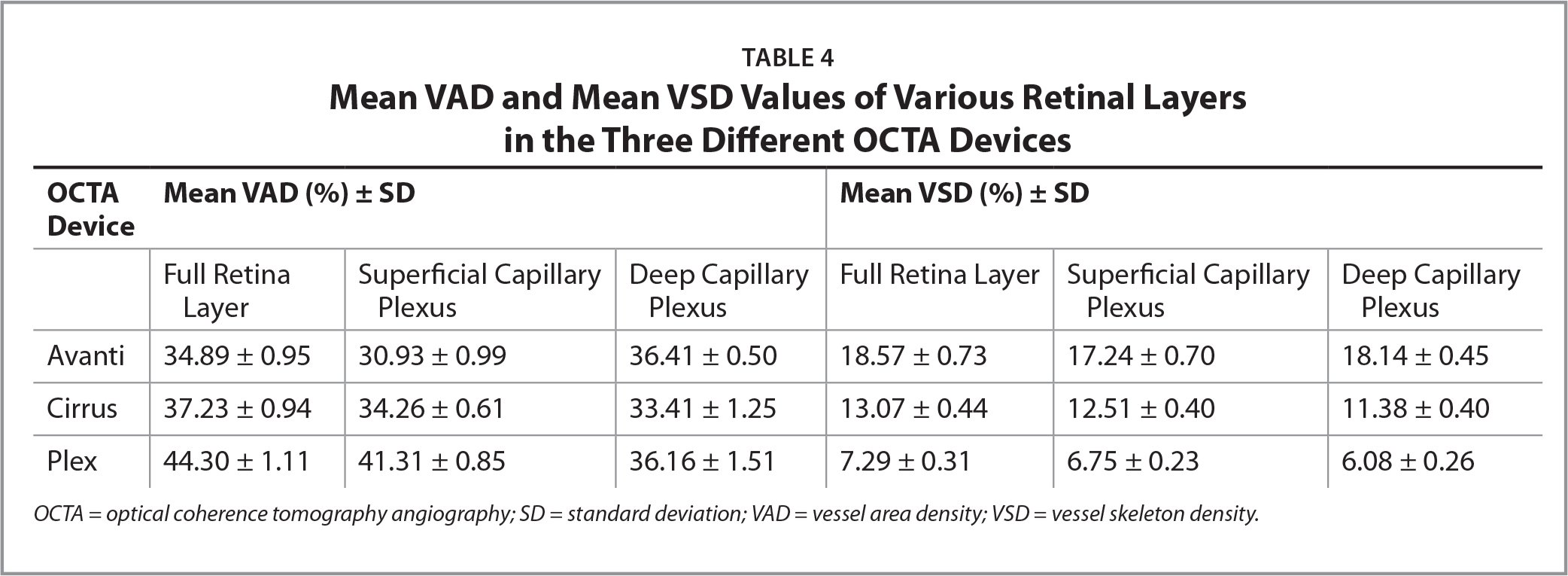 Mean VAD and Mean VSD Values of Various Retinal Layers in the Three Different OCTA Devices
