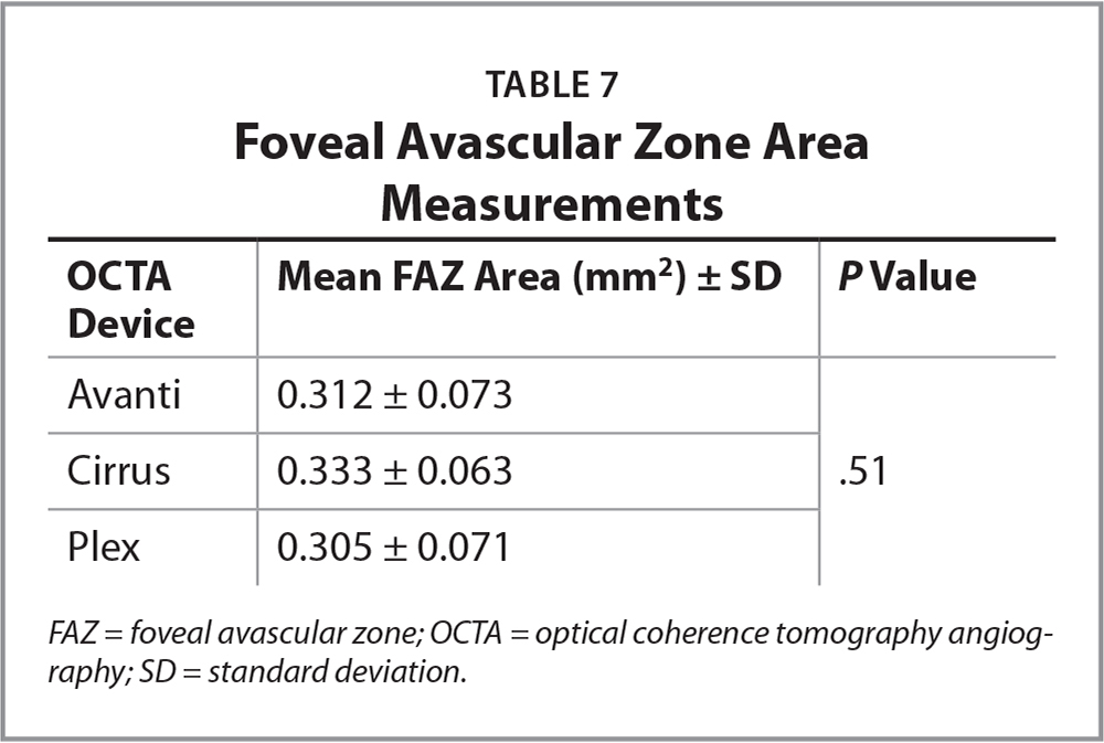 Foveal Avascular Zone Area Measurements