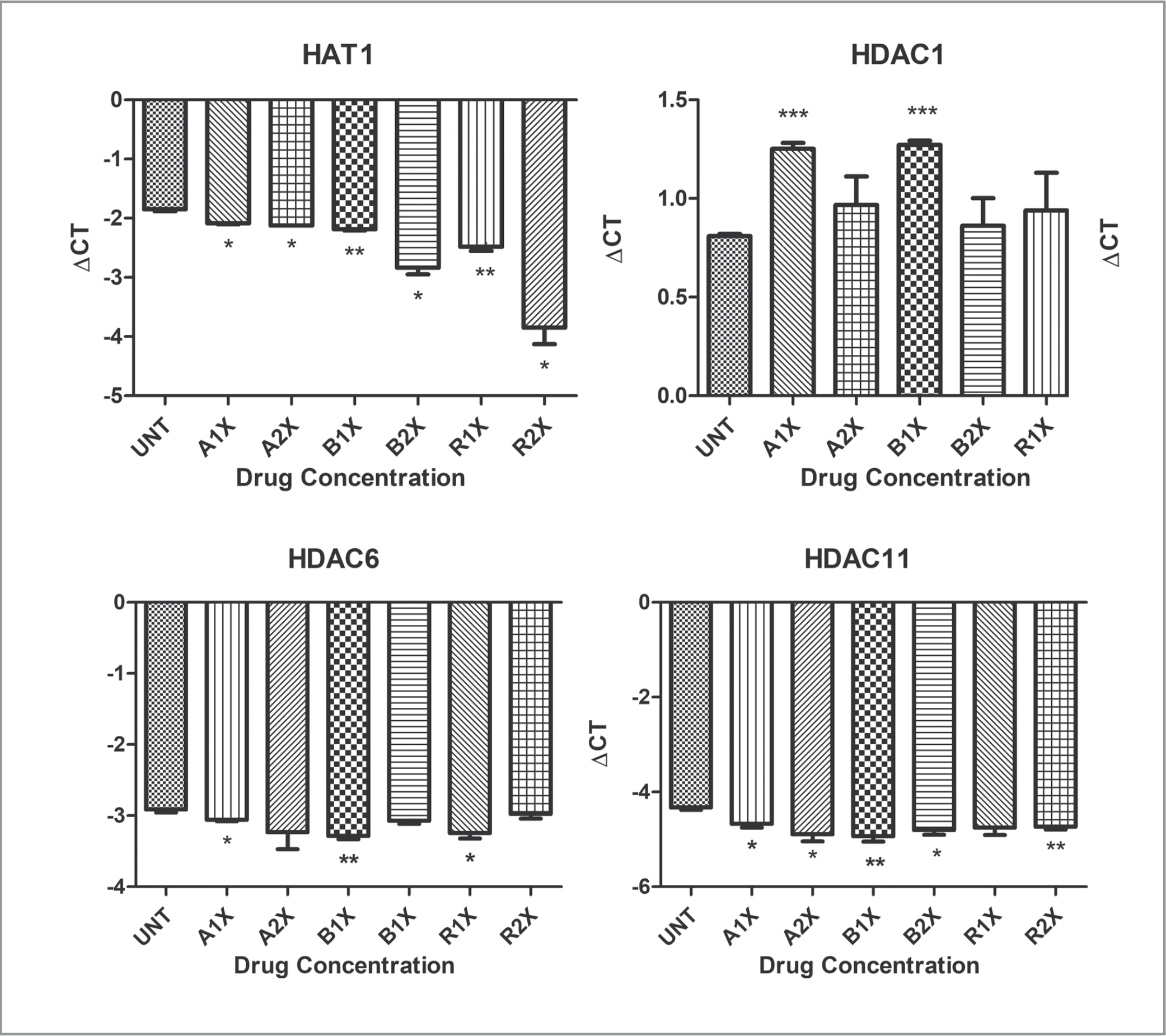 Expression profiles for histone acetylation genes in untreated and anti-vascular endothelial growth factor treated human retinal pigment epithelium cell (ARPE-19) cultures.*P < .05; **P < .01; ***P < .001CT = difference in cycle thresholds; A1X = aflibercept at one time the concentration of clinical intravitreal dose; A2X = aflibercept at two times the concentration of clinical intravitreal dose; B1X = bevacizumab at one time the concentration of clinical intravitreal dose; B2X = bevacizumab at two times the concentration of intravitreal clinical dose; HAT = histone acetyltransferase; HDAC = histone deacetylase; R1X = ranibizumab at one time the concentration of clinical intravitreal dose; R2X = ranibizumab at two times the concentration of clinical intravitreal dose; UNT = untreated.