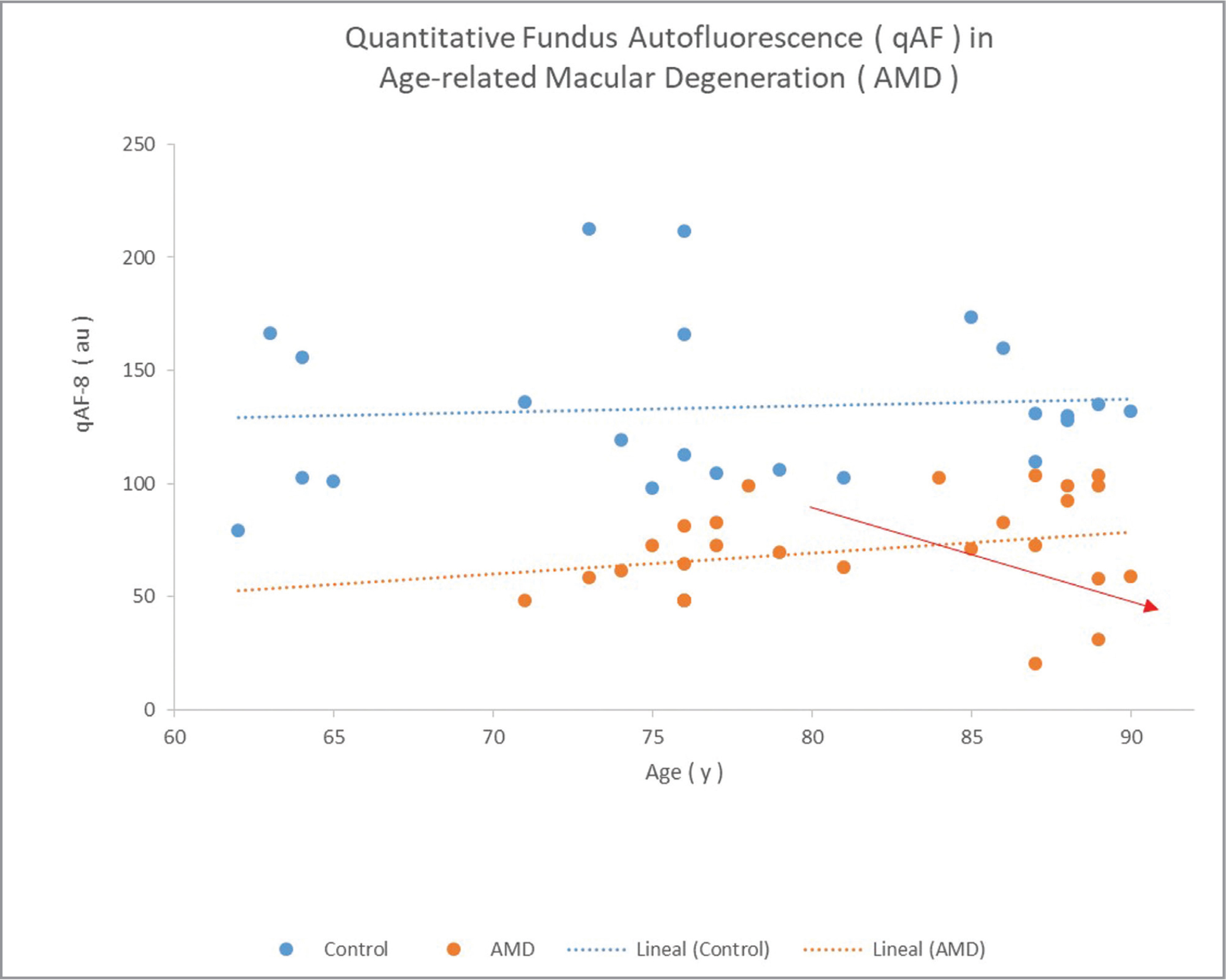 Quantitative fundus autofluorescence (qAF)-8 for control versus patients with age-related macular degeneration (AMD). A downward trend is also noticeable after the age of 80 in patients with AMD (red arrow).