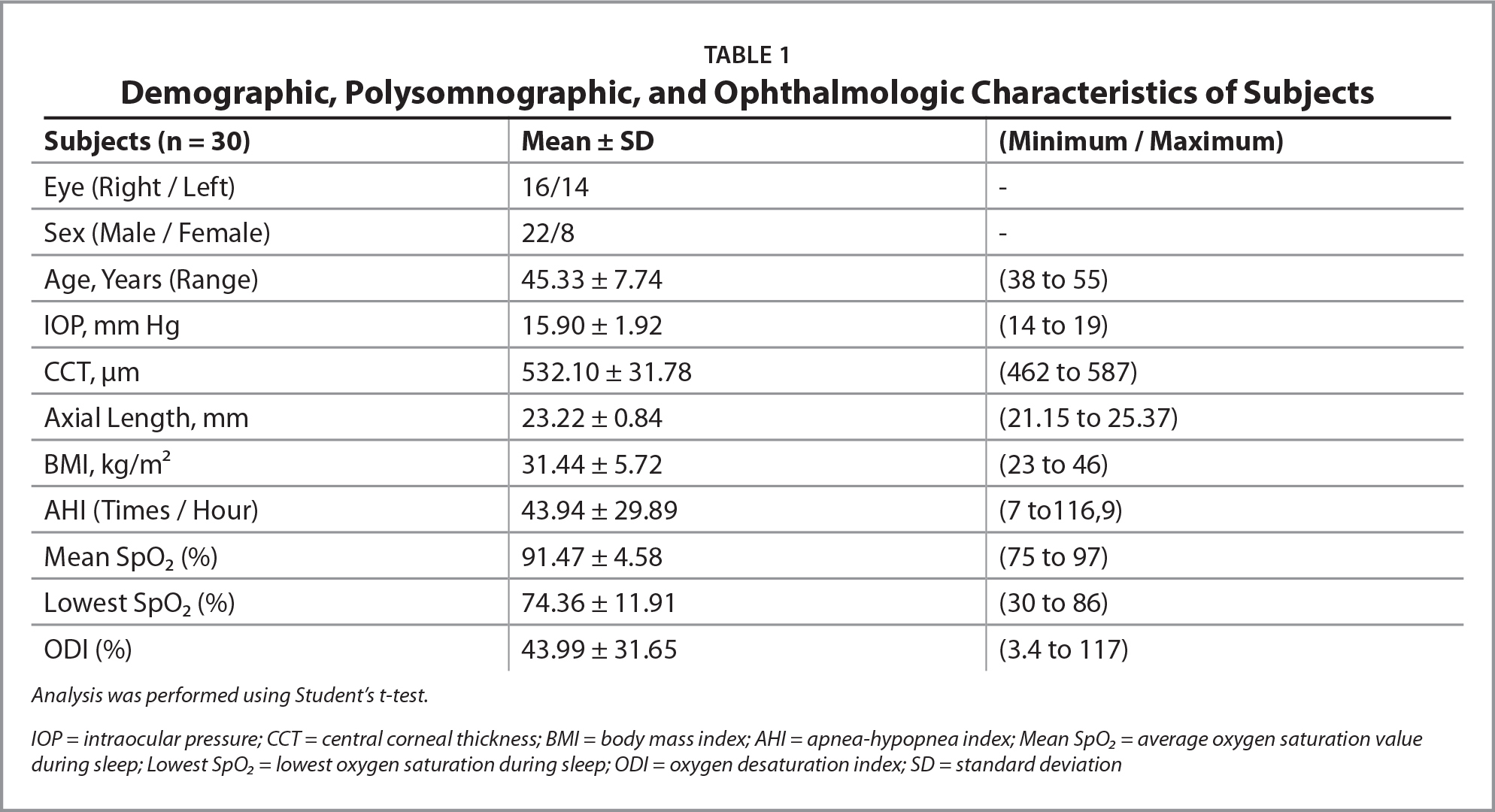 Demographic, Polysomnographic, and Ophthalmologic Characteristics of Subjects