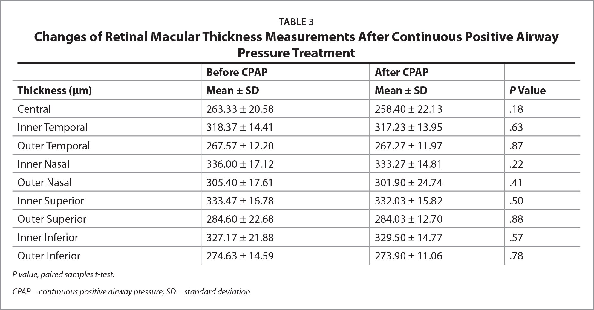Changes of Retinal Macular Thickness Measurements After Continuous Positive Airway Pressure Treatment