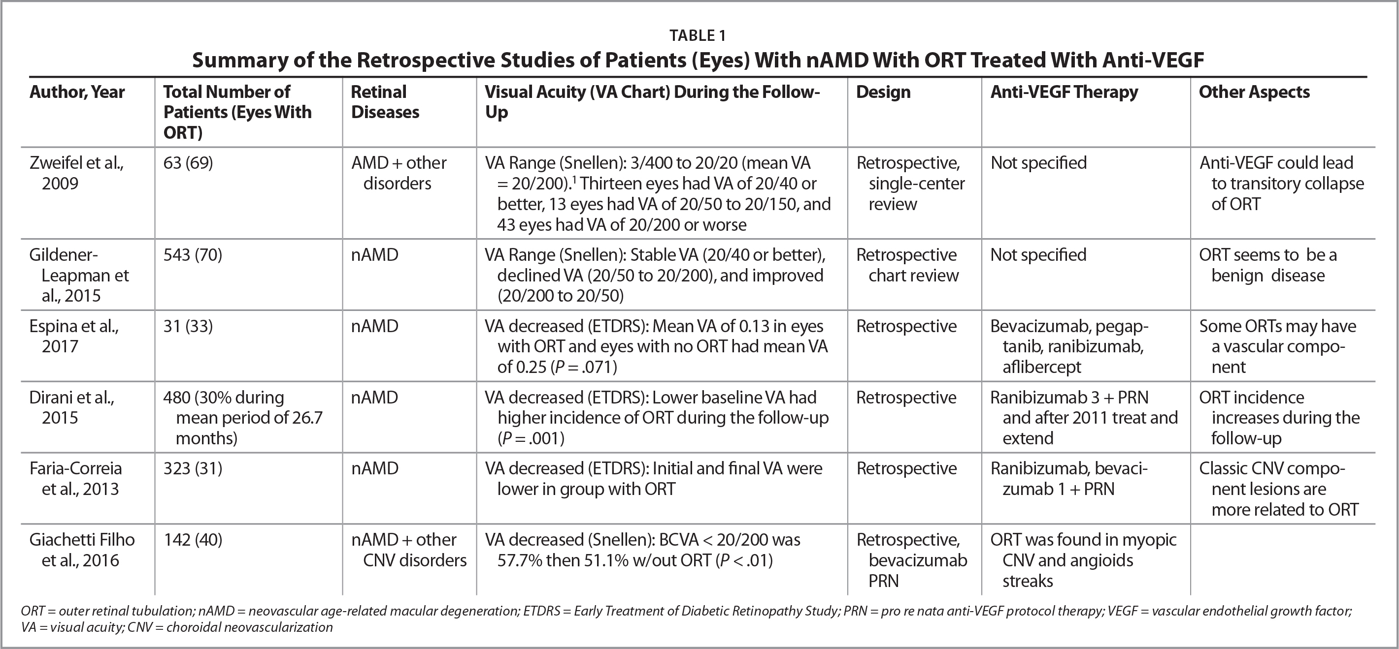 Summary of the Retrospective Studies of Patients (Eyes) With nAMD With ORT Treated With Anti-VEGF