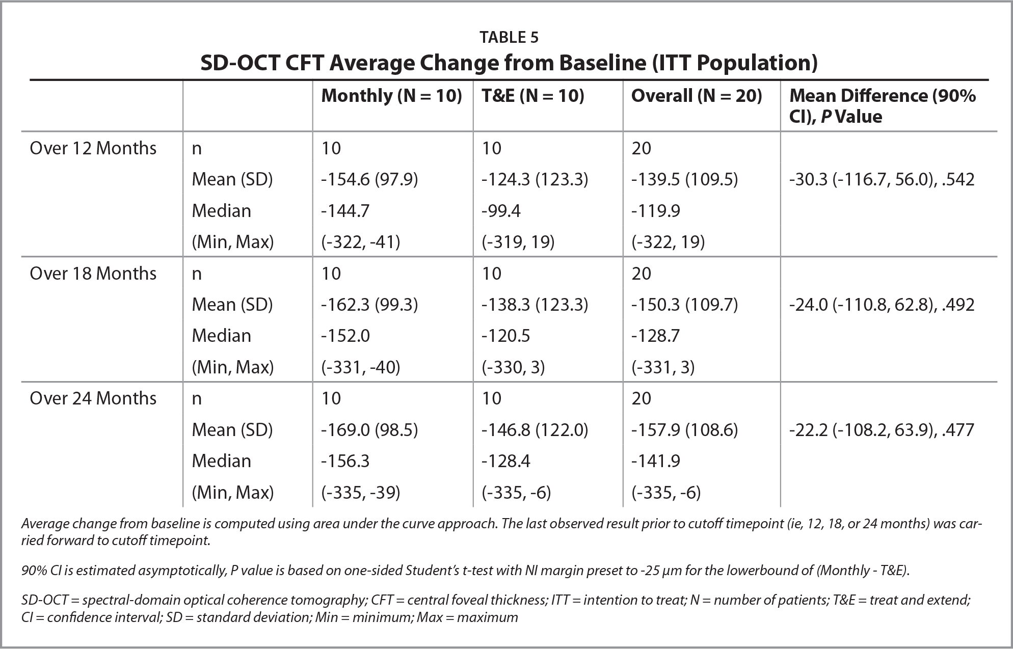 SD-OCT CFT Average Change from Baseline (ITT Population)