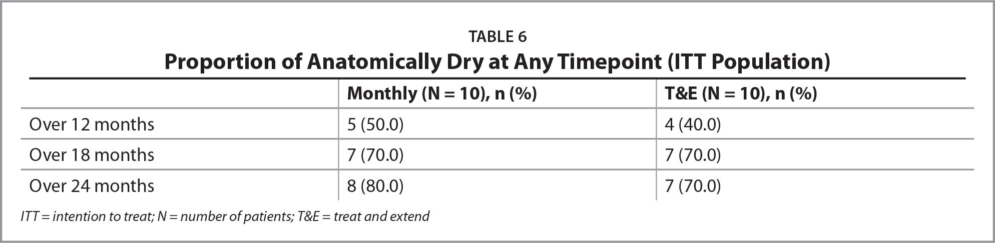 Proportion of Anatomically Dry at Any Timepoint (ITT Population)