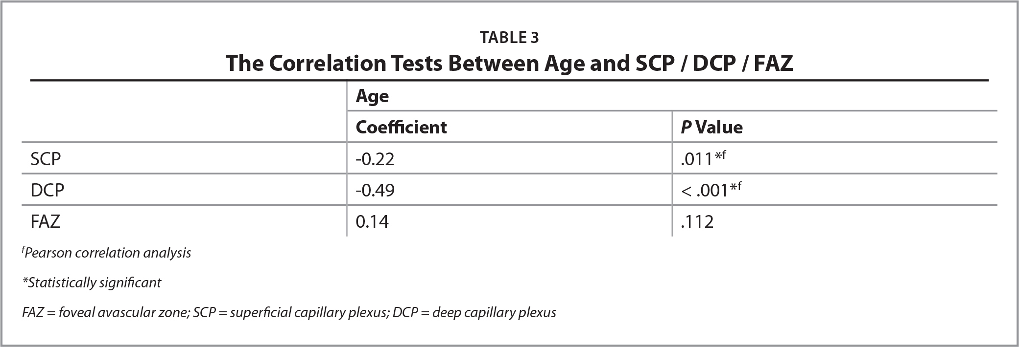 The Correlation Tests Between Age and SCP / DCP / FAZ