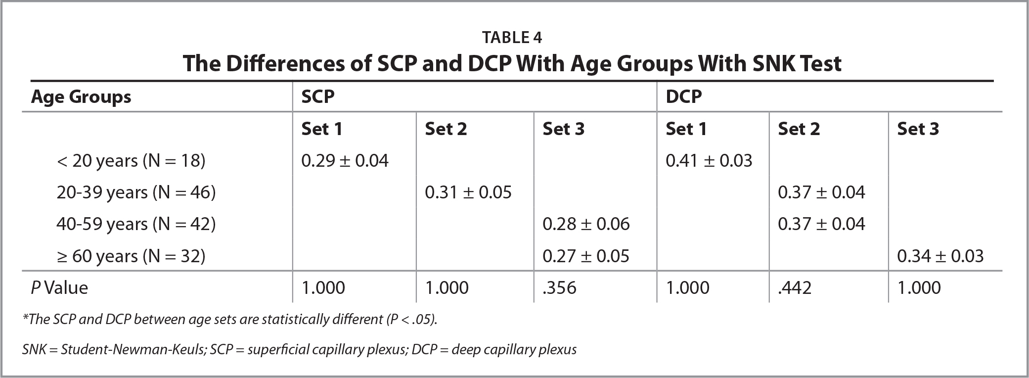 The Differences of SCP and DCP With Age Groups With SNK Test