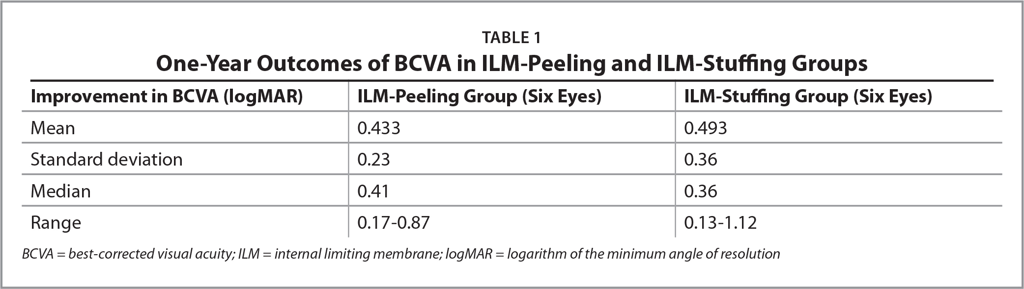 One-Year Outcomes of BCVA in ILM-Peeling and ILM-Stuffing Groups