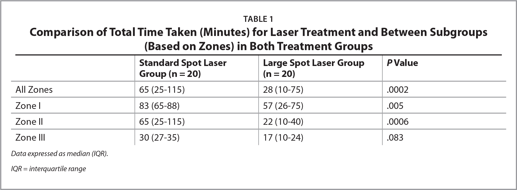 Comparison of Total Time Taken (Minutes) for Laser Treatment and Between Subgroups (Based on Zones) in Both Treatment Groups