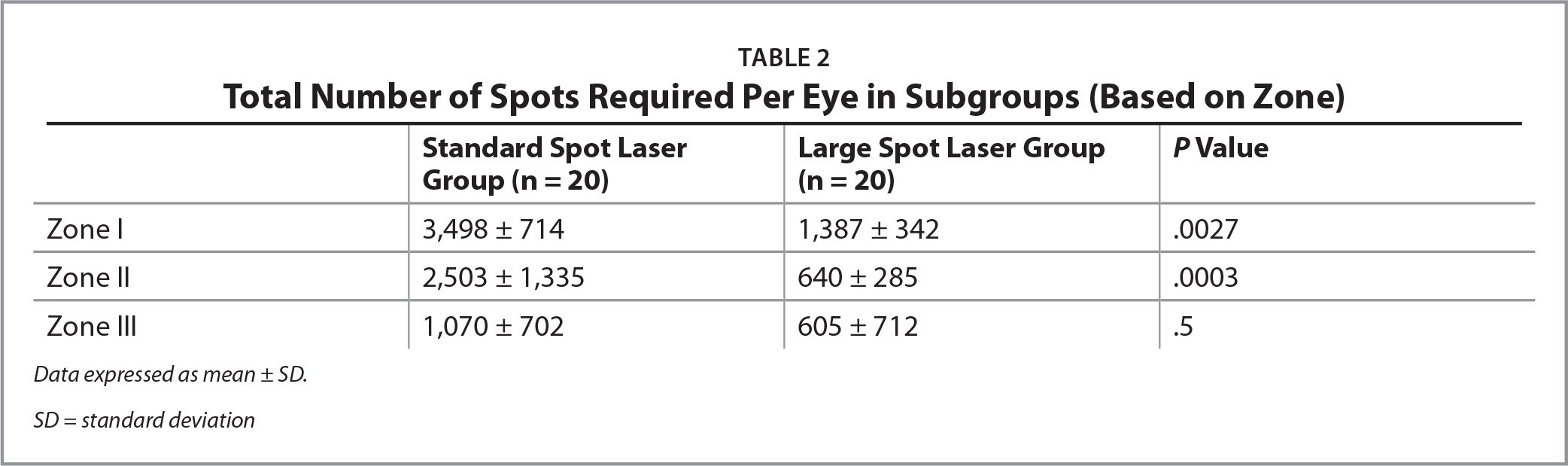 Total Number of Spots Required Per Eye in Subgroups (Based on Zone)
