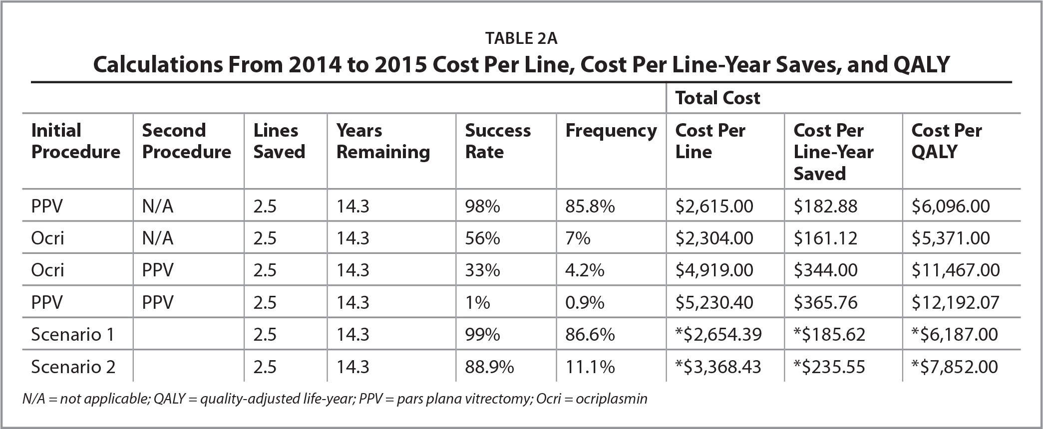 Calculations From 2014 to 2015 Cost Per Line, Cost Per Line-Year Saves, and QALY