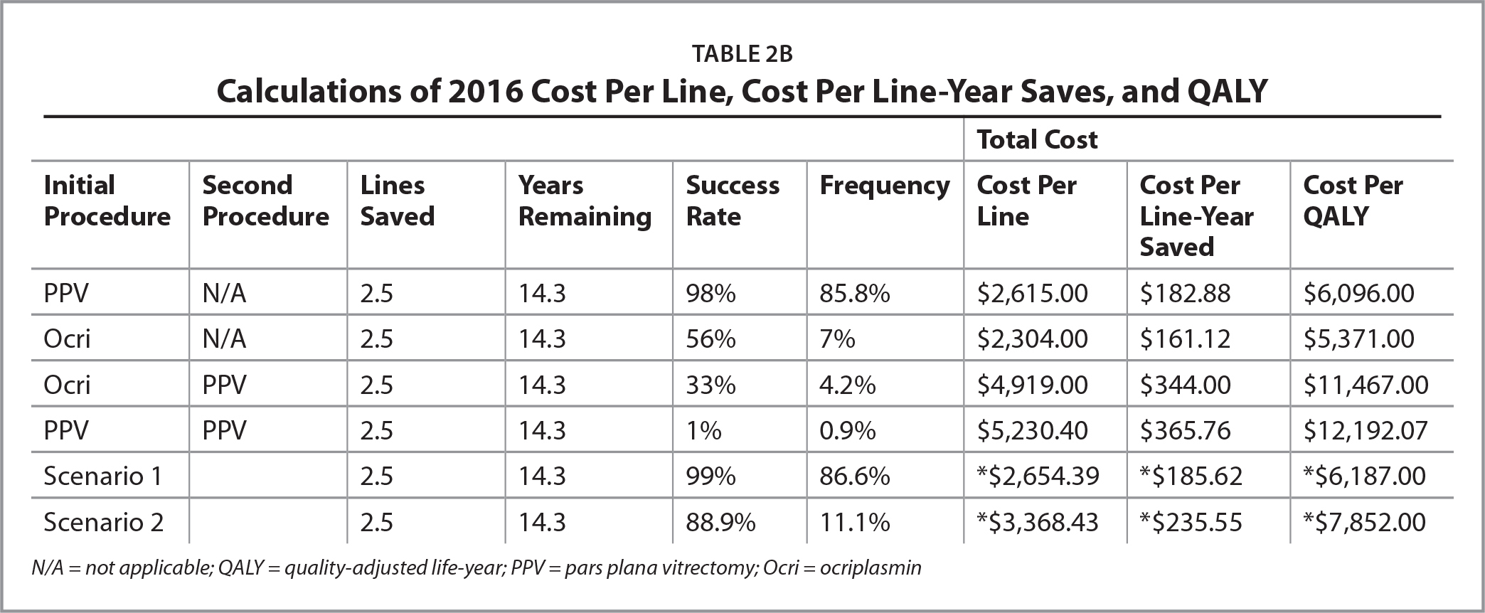 Calculations of 2016 Cost Per Line, Cost Per Line-Year Saves, and QALY