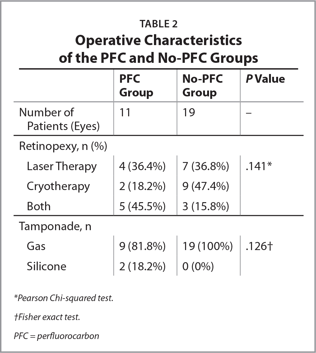 Operative Characteristics of the PFC and No-PFC Groups