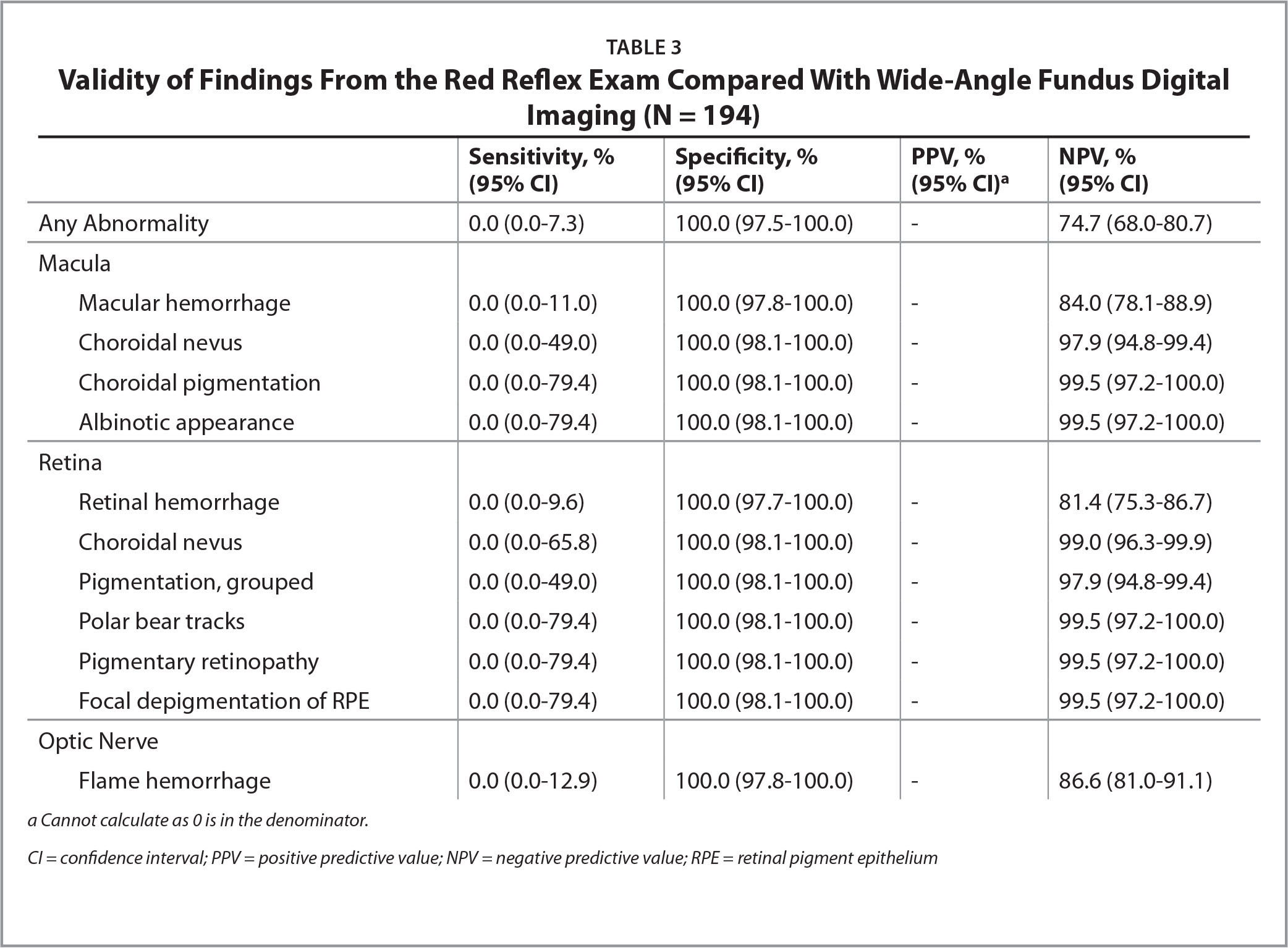 Validity of Findings From the Red Reflex Exam Compared With Wide-Angle Fundus Digital Imaging (N = 194)