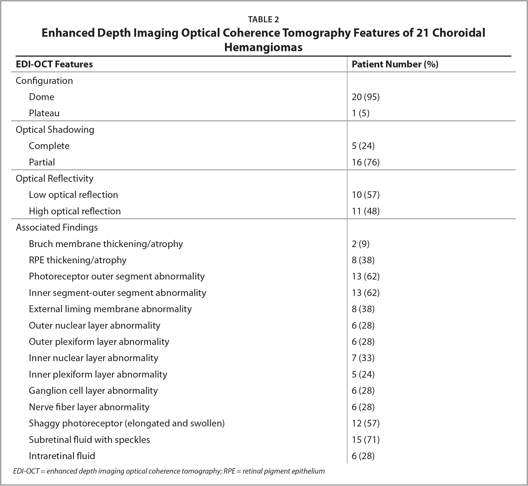 Enhanced Depth Imaging Optical Coherence Tomography Features of 21 Choroidal Hemangiomas