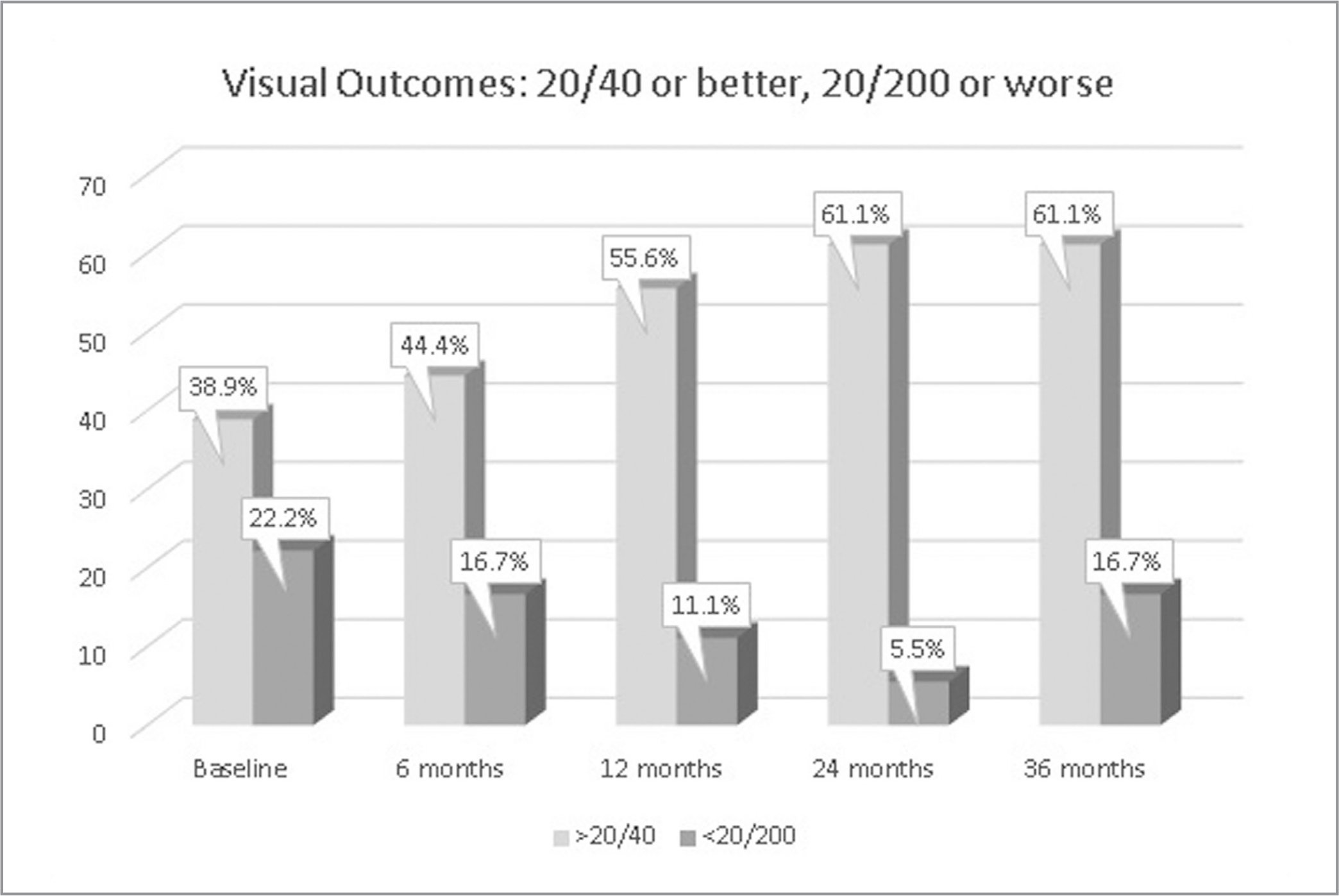 Percentage of patients whose visual acuity was 20/40 or better and 20/200 or worse at baseline and annually during the ASSESS study.