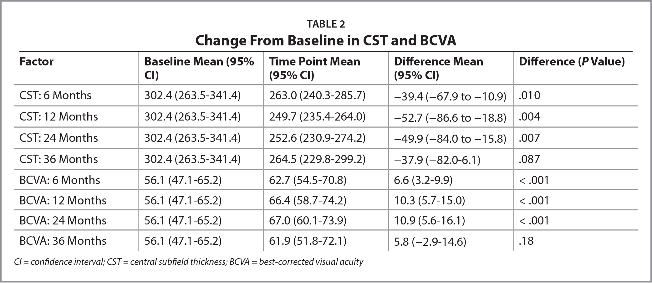 Change From Baseline in CST and BCVA