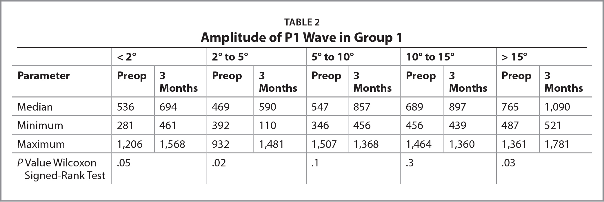 Amplitude of P1 Wave in Group 1