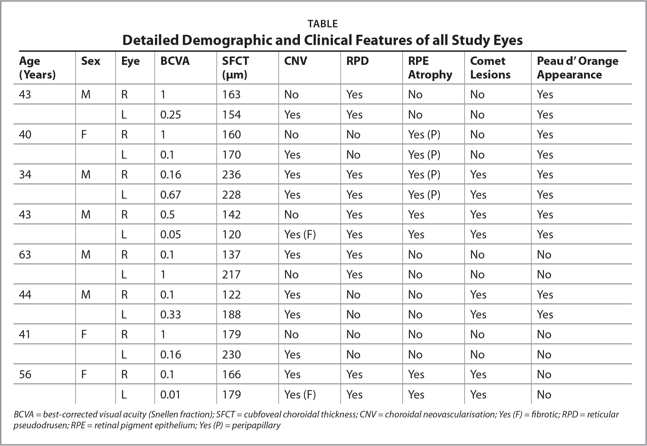Detailed Demographic and Clinical Features of all Study Eyes