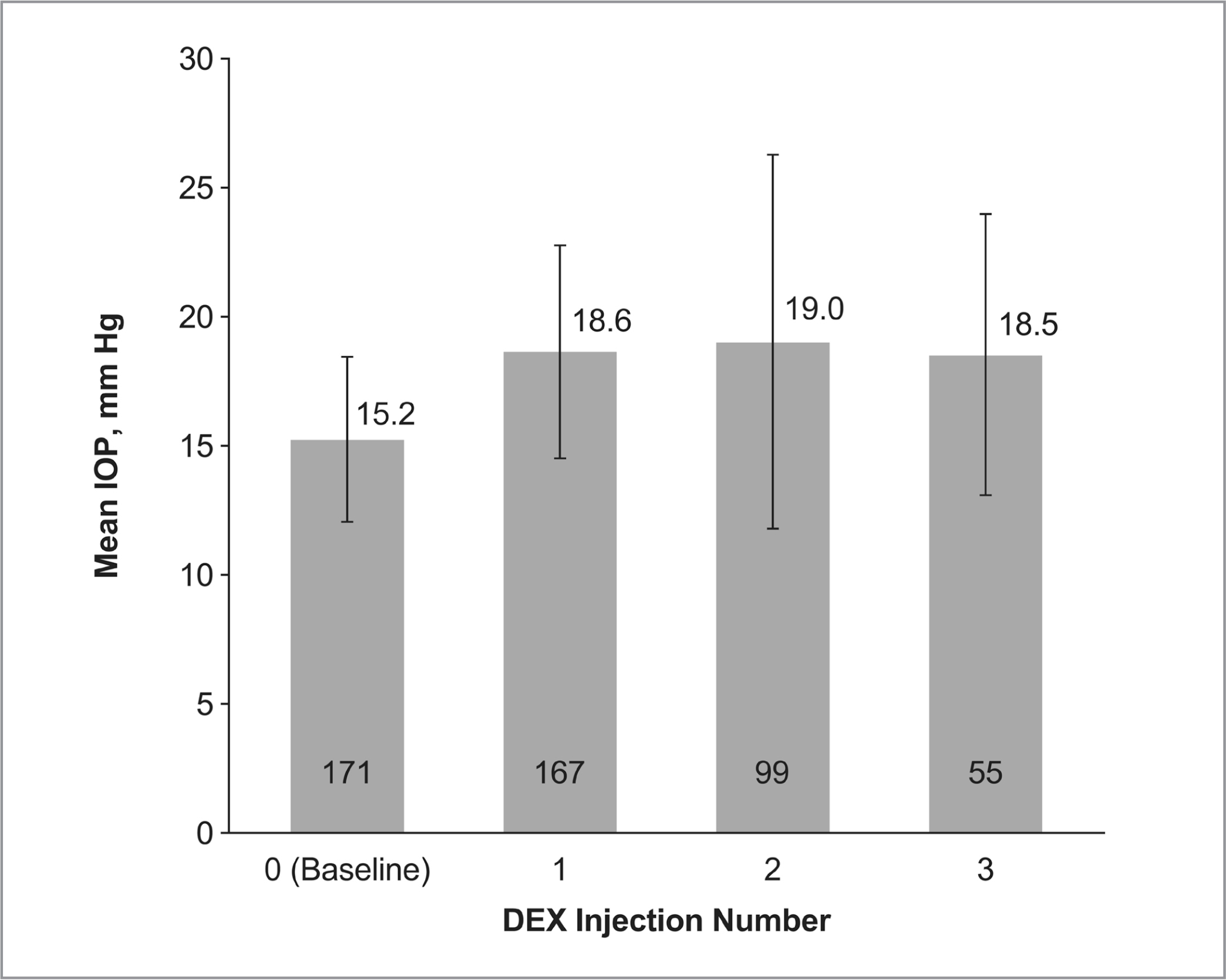 Mean intraocular pressure (IOP) after each dexamethasone intravitreal implant (DEX) injection. Numbers within bars indicate the number of patients with available data. Error bars indicate the standard deviation.