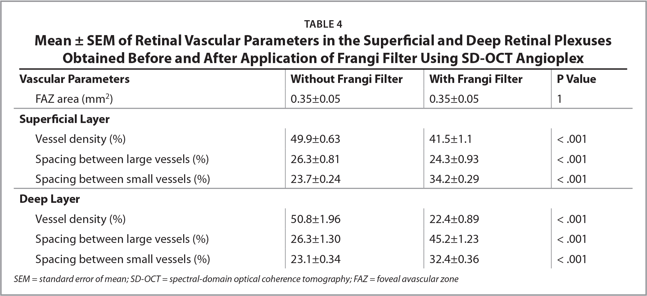 Mean ± SEM of Retinal Vascular Parameters in the Superficial and Deep Retinal Plexuses Obtained Before and After Application of Frangi Filter Using SD-OCT Angioplex