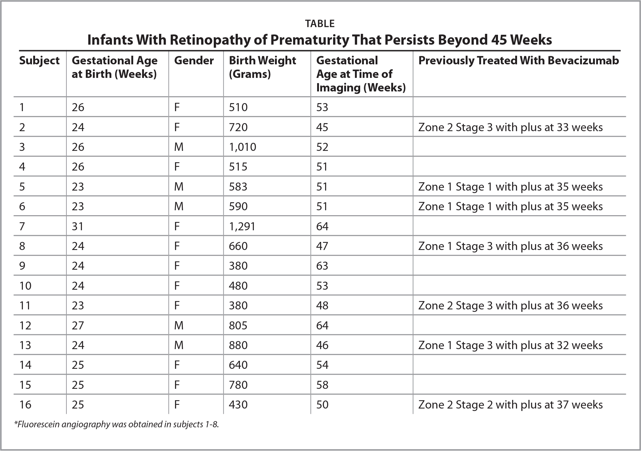 Infants With Retinopathy of Prematurity That Persists Beyond 45 Weeks
