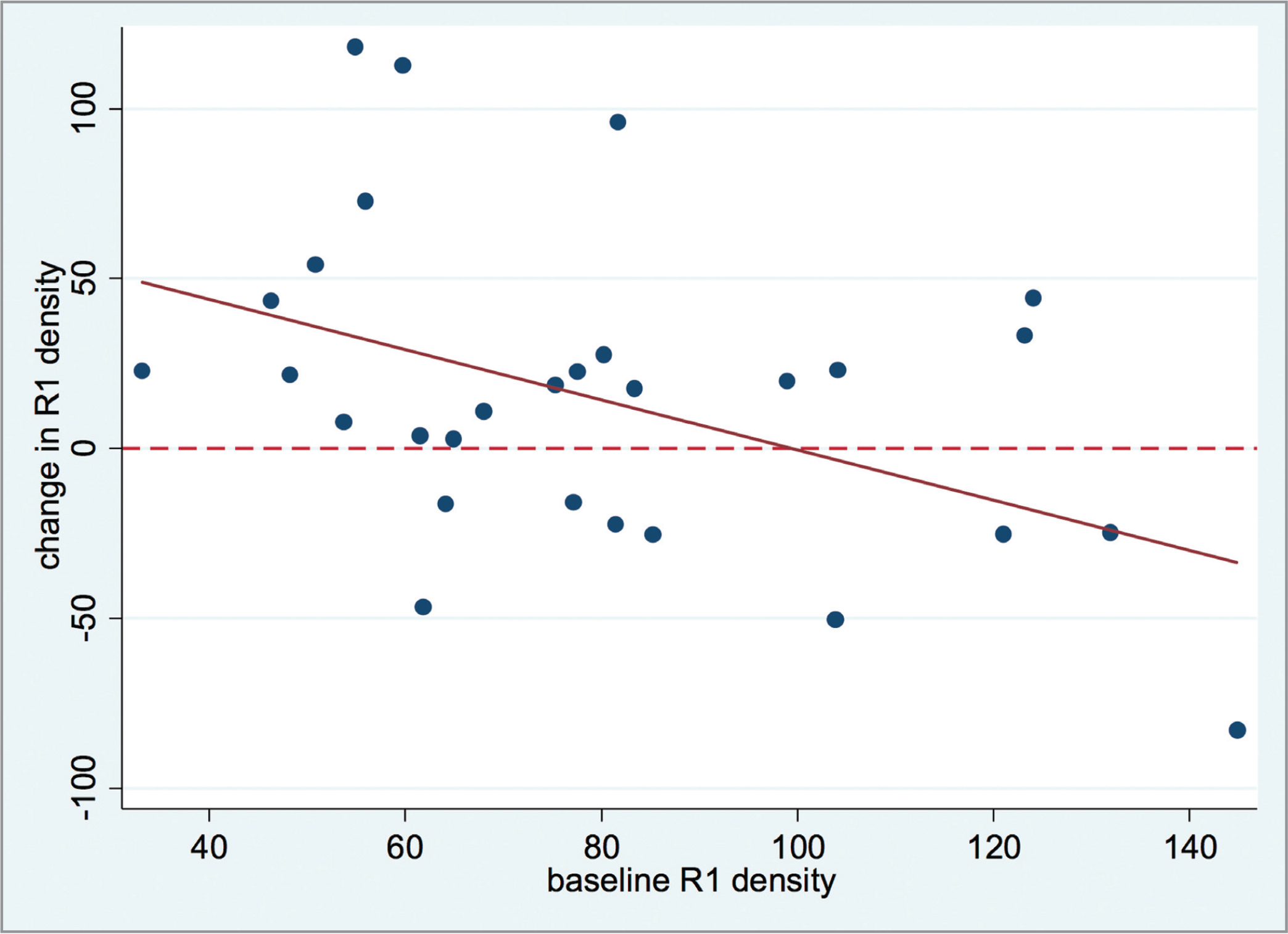 Change in multifocal electroretinography in the foveal area (RING 1 [R1]) density versus baseline.