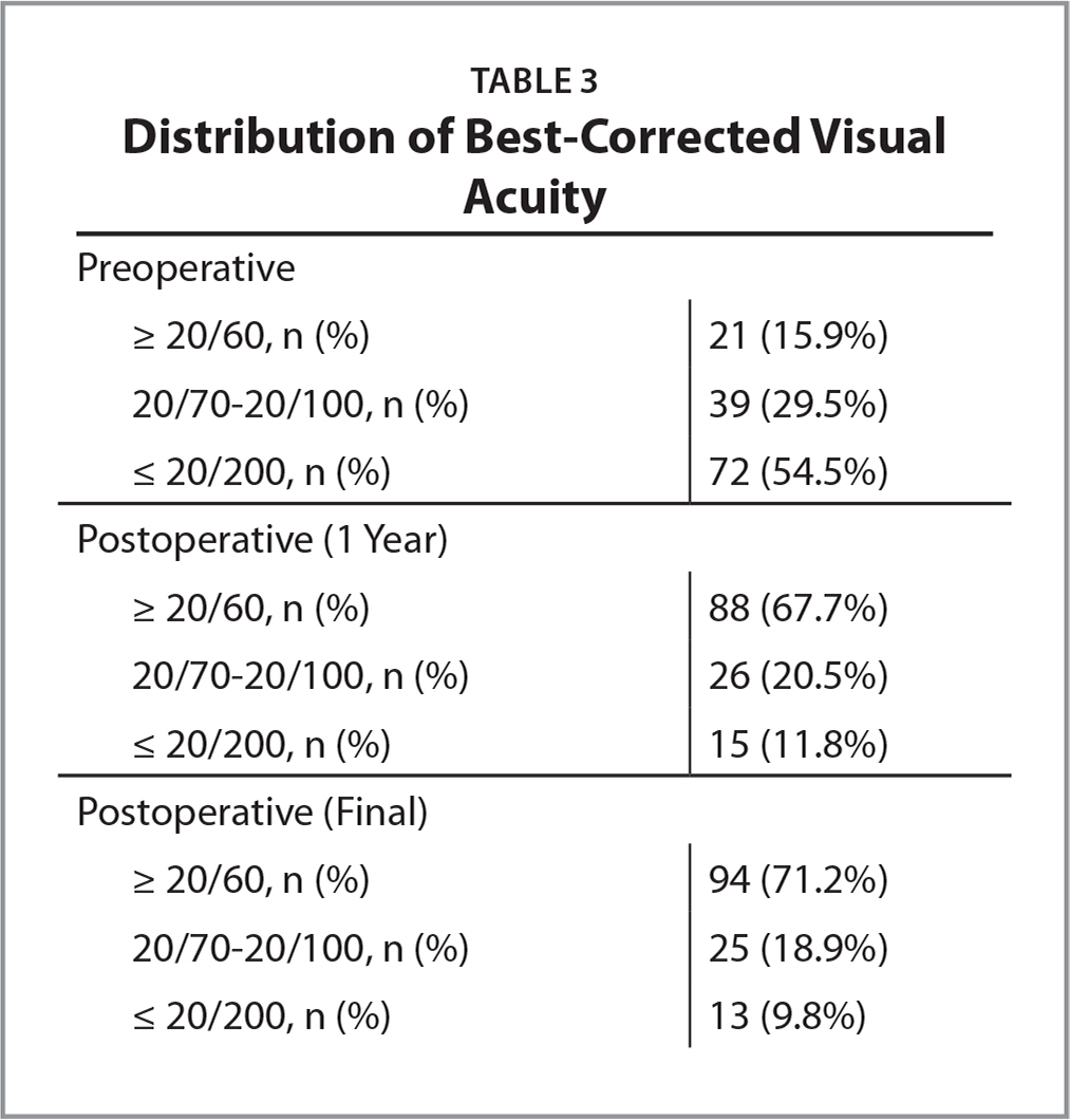 Distribution of Best-Corrected Visual Acuity