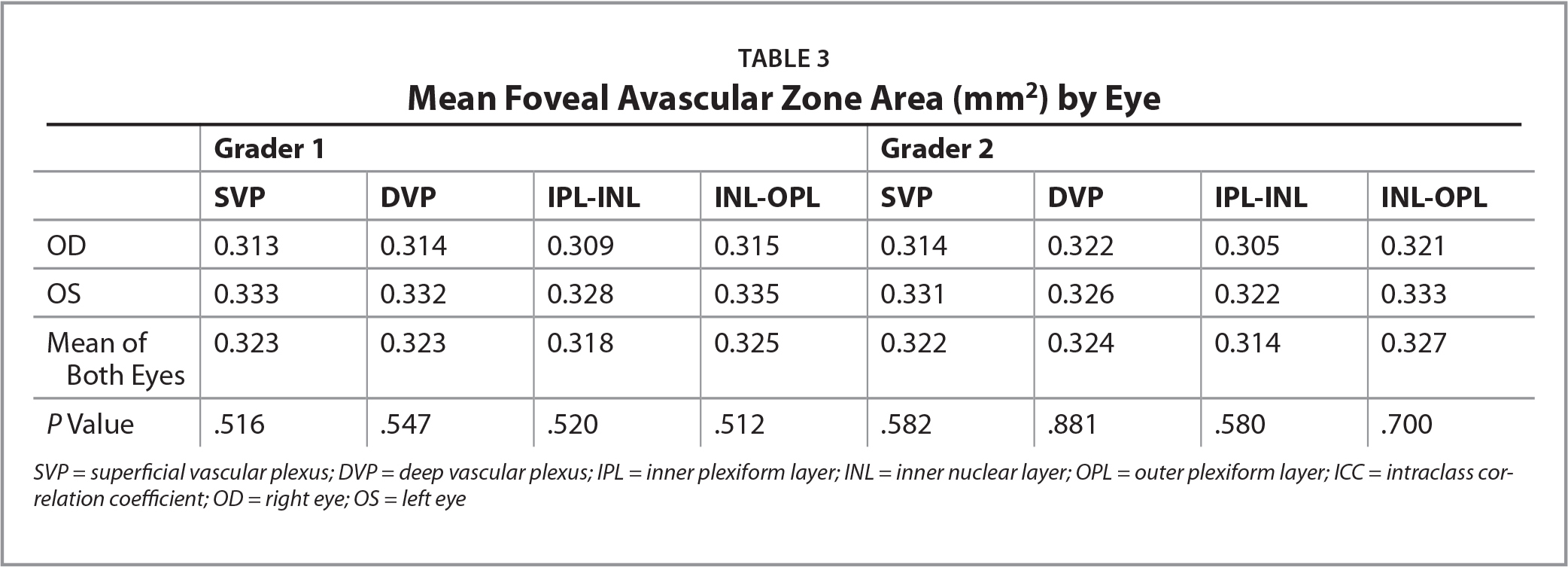 Mean Foveal Avascular Zone Area (mm2) by Eye