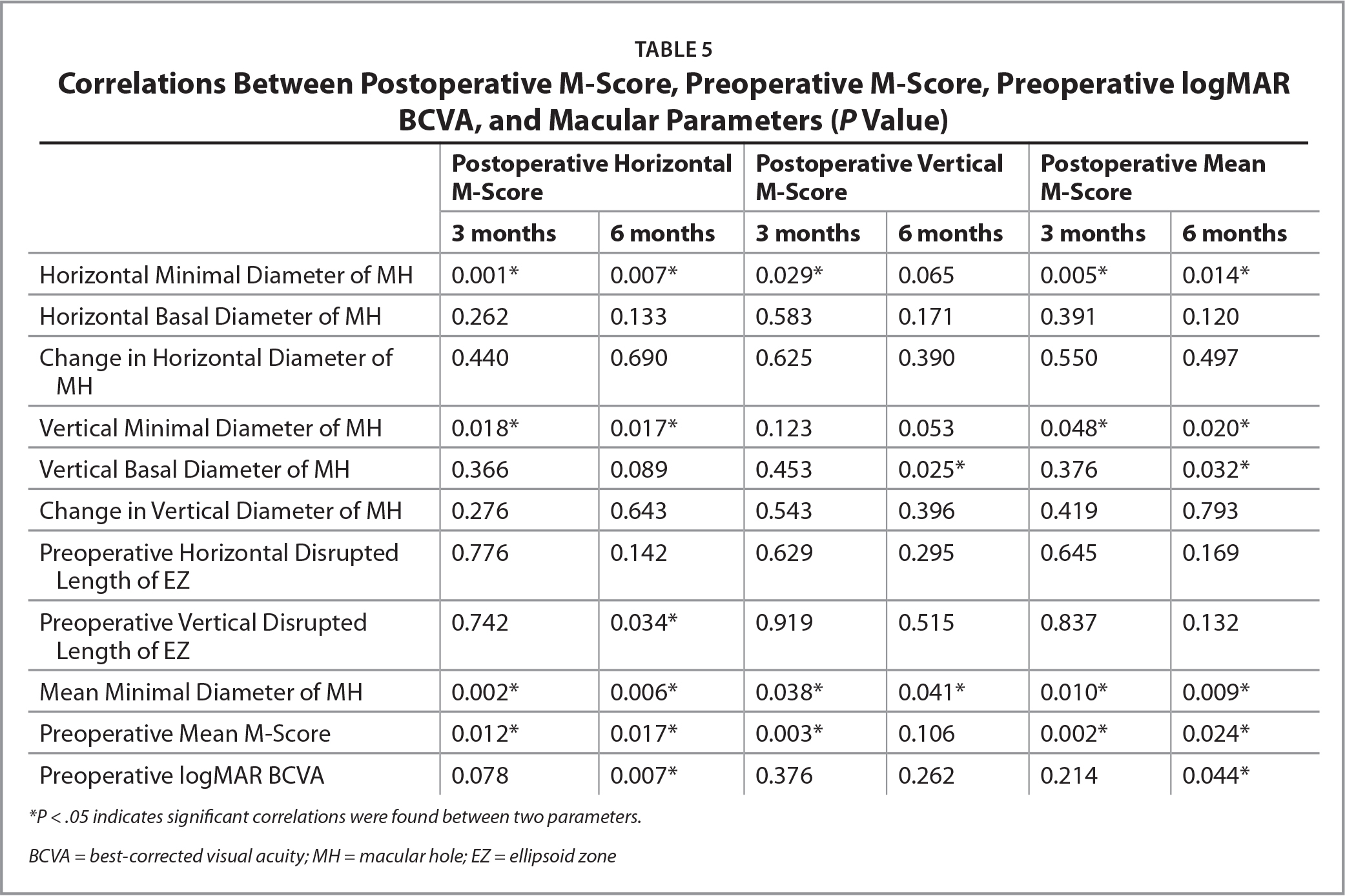 Correlations Between Postoperative M-Score, Preoperative M-Score, Preoperative logMAR BCVA, and Macular Parameters (P Value)
